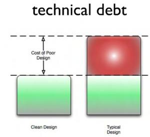 la dette technique