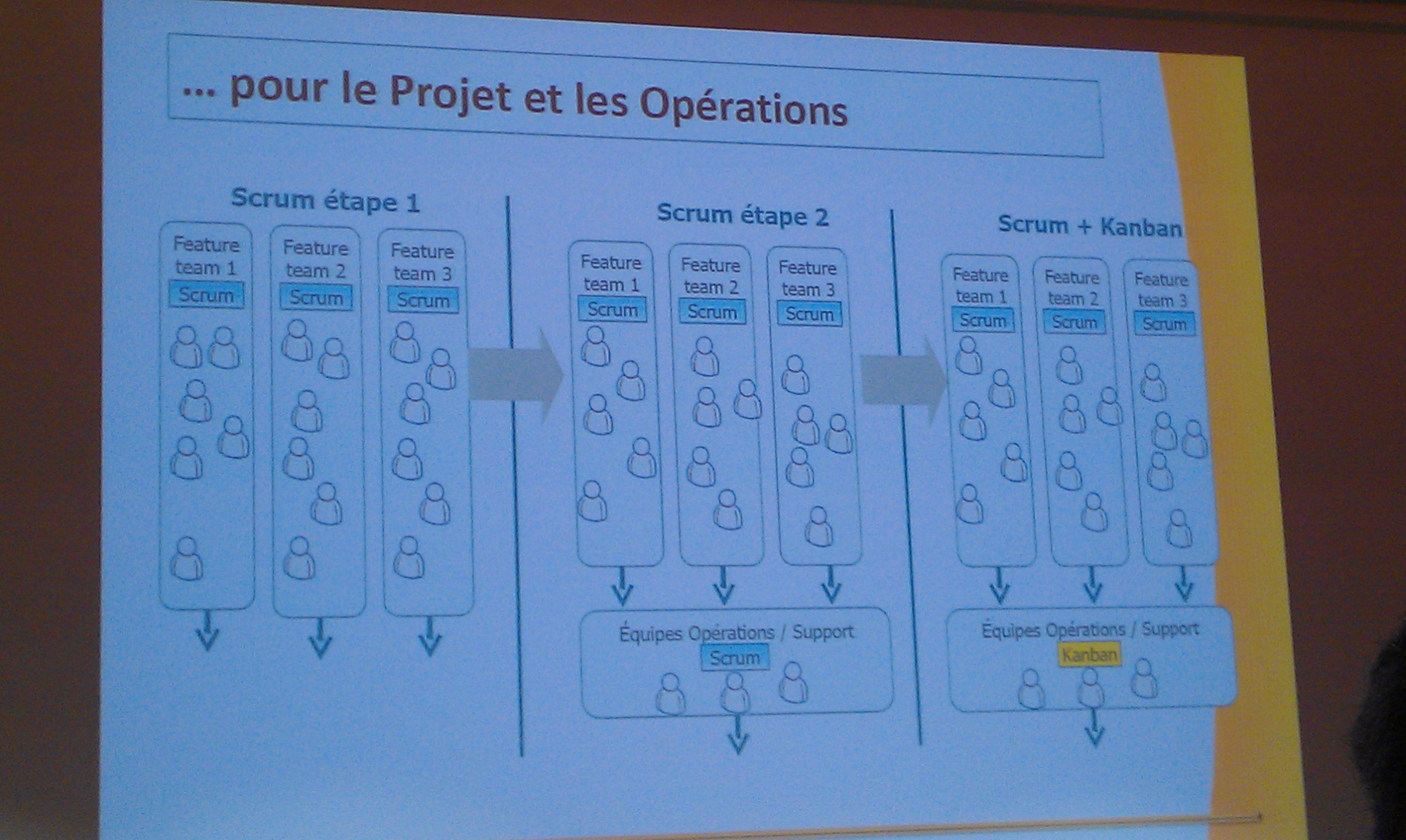 Scrum & Kanban : combiner les 2 approches
