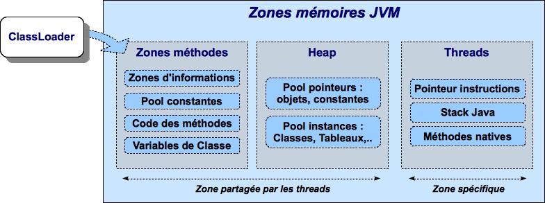 Java Acces Directs A La Memoire Off Heap