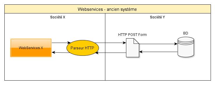 WebServices ancien système