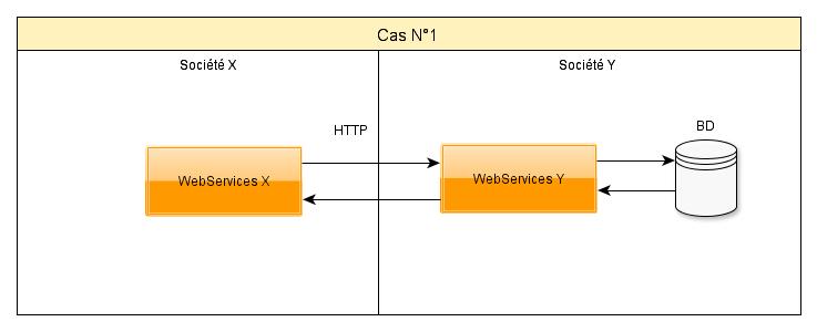 WebServices cas1