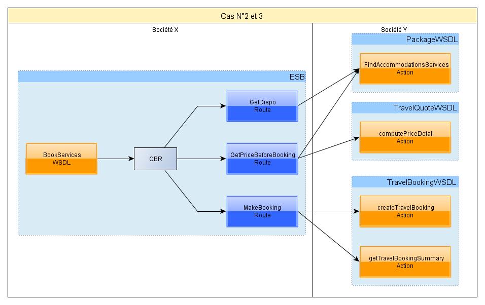 WebServices cas2
