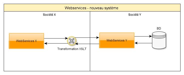 WebServices nouveau système