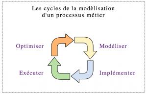 Cycle itératif BPM