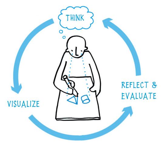 Visual feedback loop