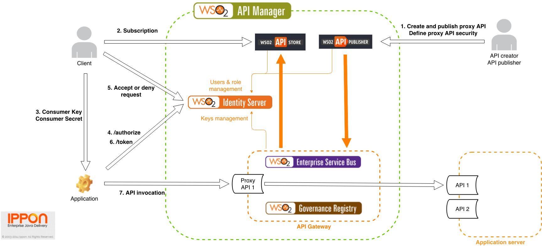 WSO2APIMngr_Architecture_Copyright