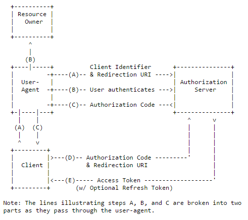 WSO2APIMngr_OAuth2_AuthorizationCodeGrant