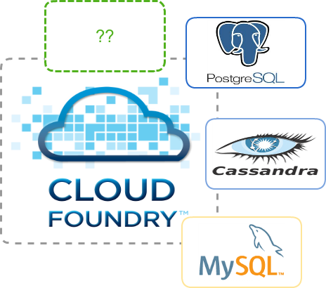 Les services sous Cloud Foundry : Partie 2 – Implémenter un service broker