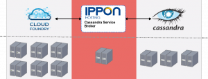ih-cassandra-service-broker-architecture