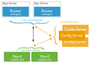 sharded-cluster-production-architecture