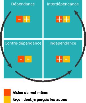 Structure de l'autonomie en quatre niveaux selon Vincent Lenhardt