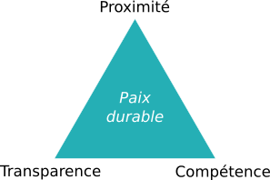 Triangle de la paix durable