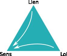 Triangle de la résilience