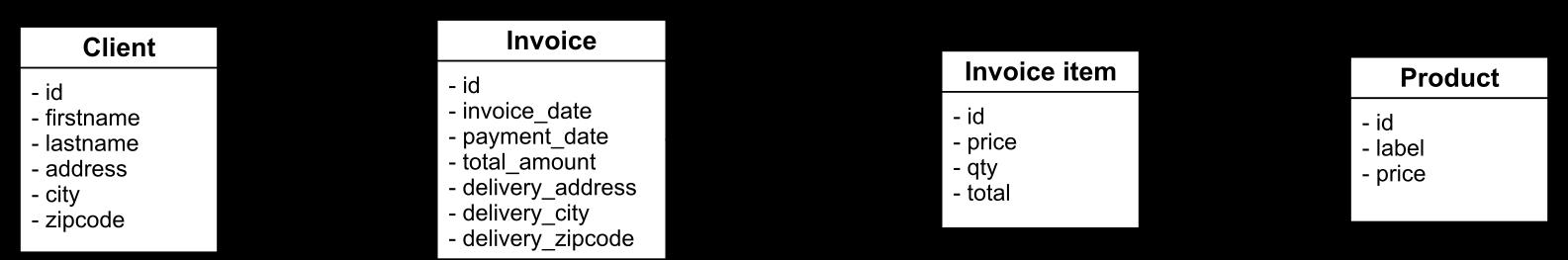 cassandra-facture-uml-model