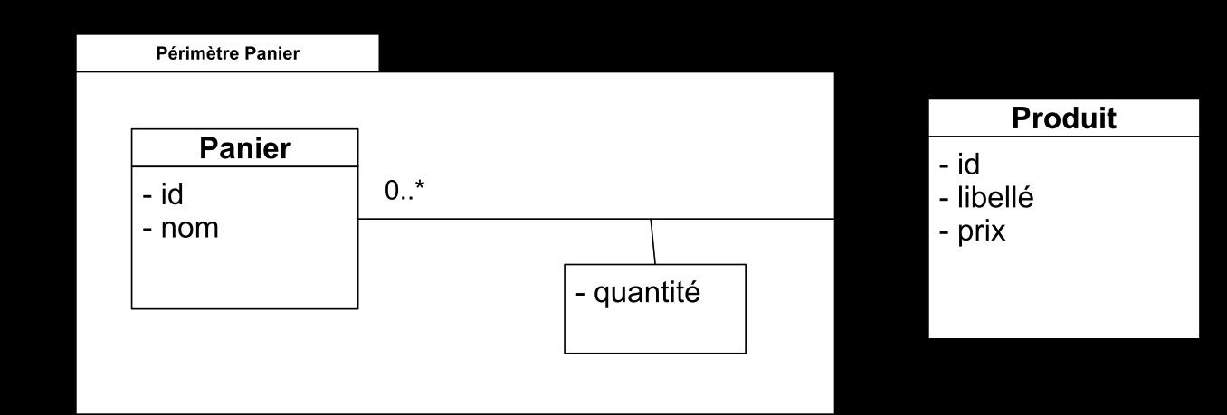 Modèle logique du panier (uml)