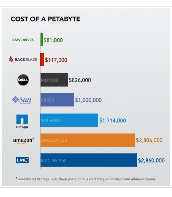 Backblaze: cost of a petabyte chart