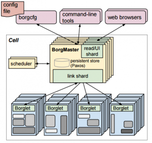 Google_Borg