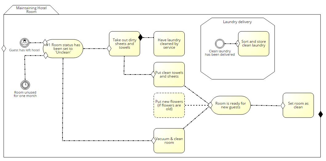 Gestion des processus métiers : embarquez un moteur BPM dans