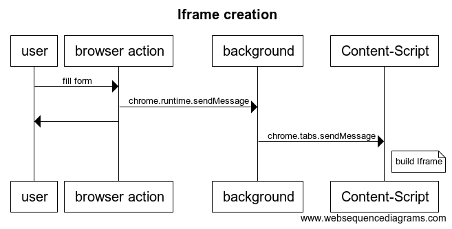 Iframe-creation