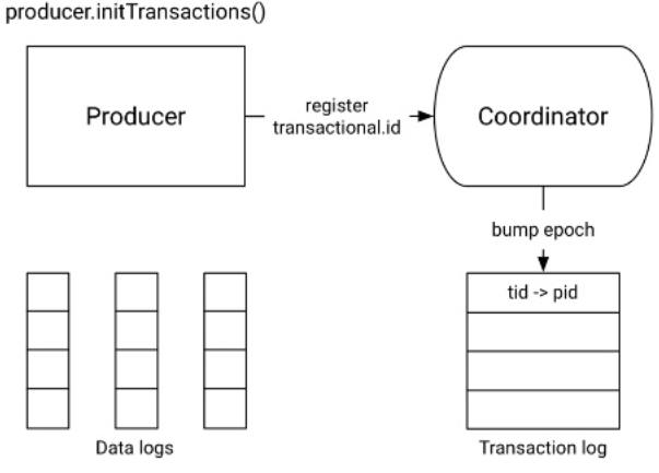 Etape 1 - Initialisation de la transaction