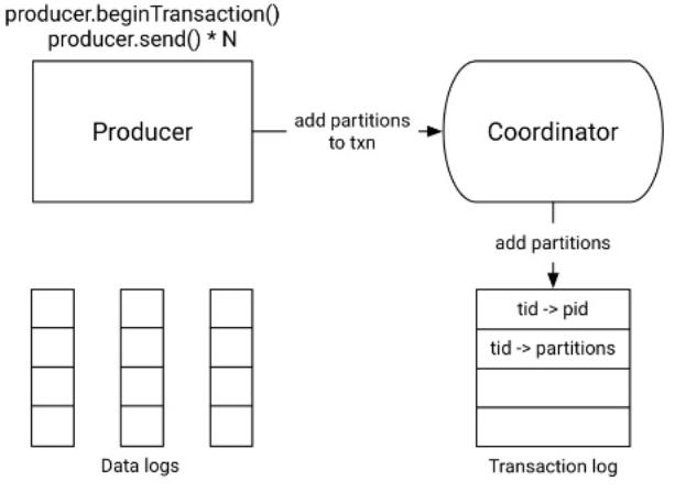 Etape 2 - Demarrage de la transaction