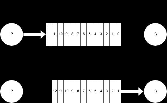 FIFO queue data structure