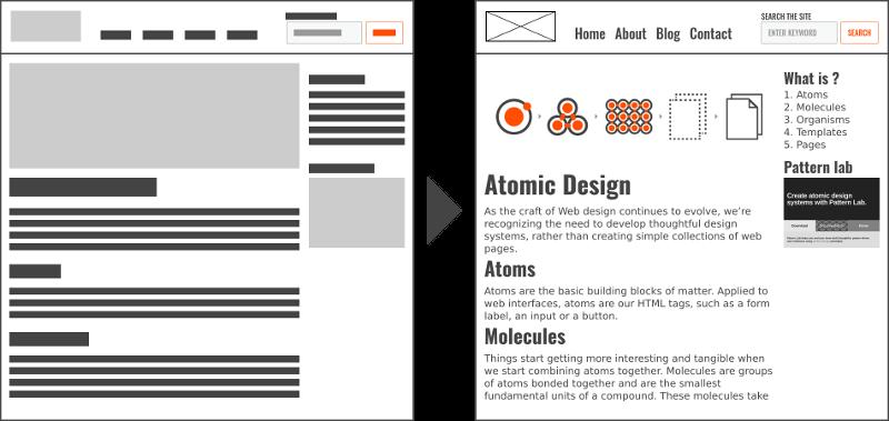 Exemple de template et de page