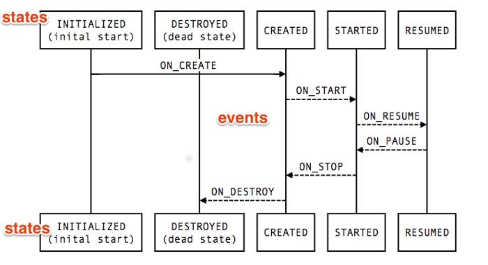 etats_lifecycle