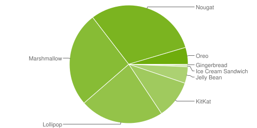 repartition_android_04_2018