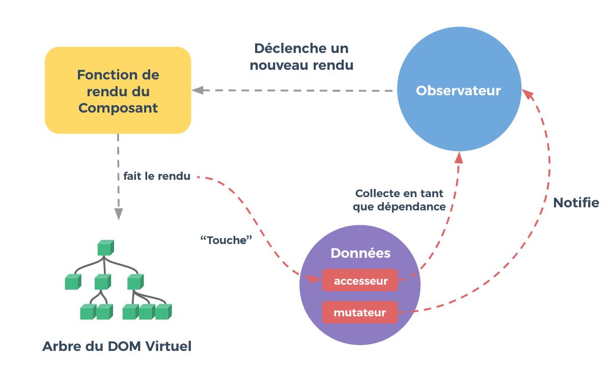Fonctionnement du dom virtuel de vue
