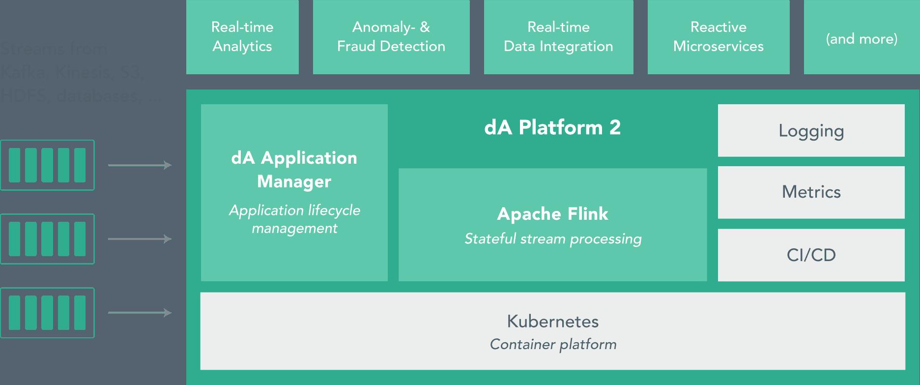 dA-Platform