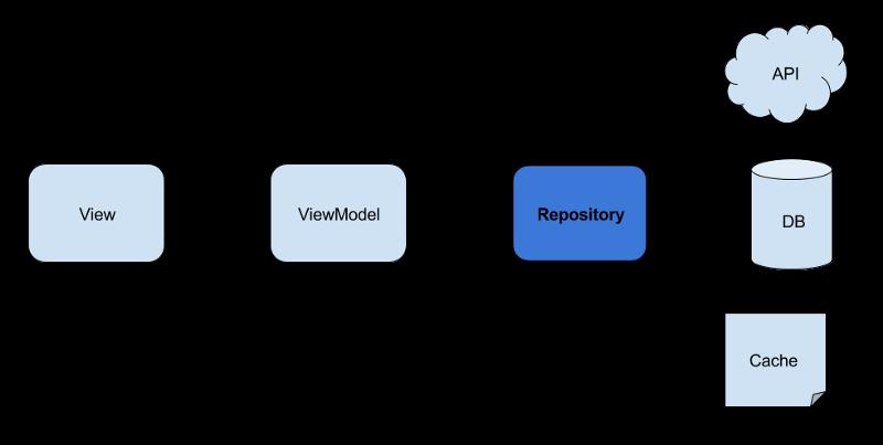 repository_pattern