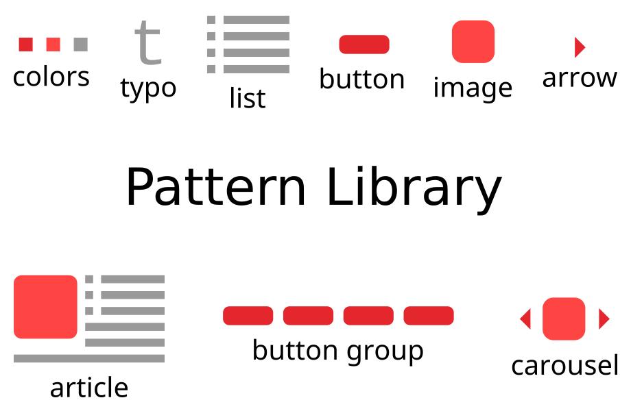 Schéma descriptif d'une Pattern Library