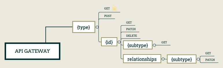 API-Gateway