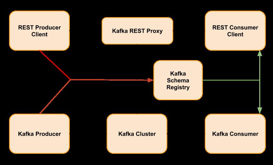 kafka-prod-cons