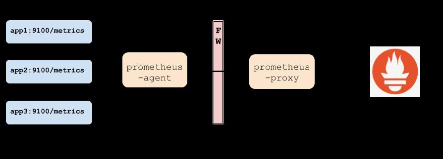prometheus-proxy