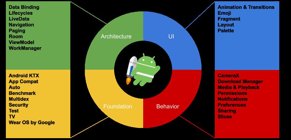 Schema-Android-Jetpack2-1