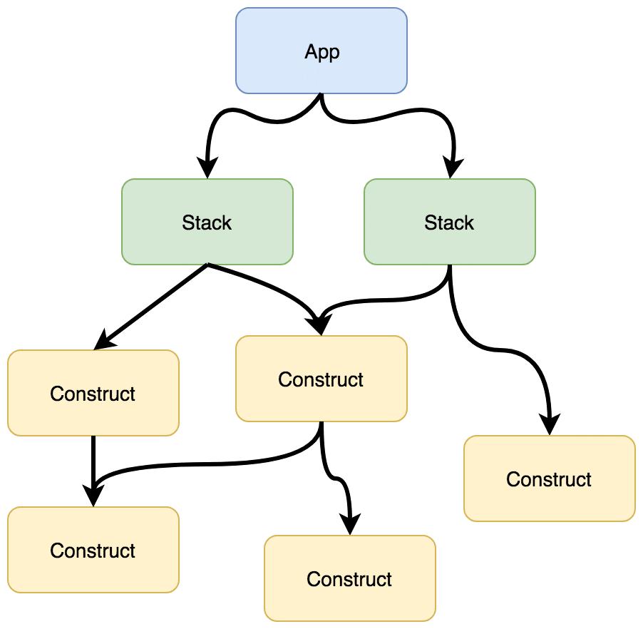 app_tree