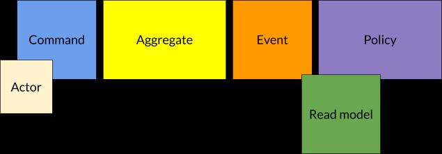 De gauche à droite: actor en blanc, command en bleu, aggregate en jaune, event en orange, read model en vert, policy en lila