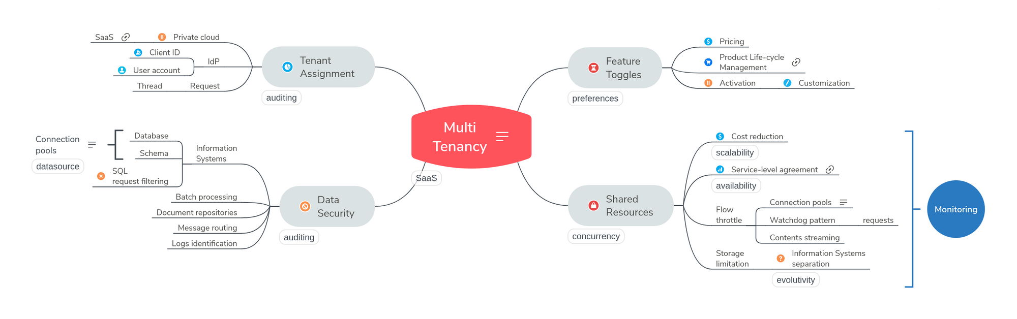 Multi-Tenancy-1