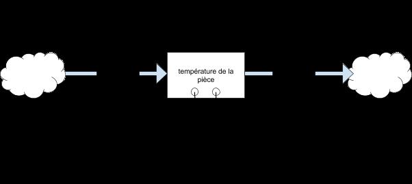 Schéma de représentation de la régulation de la température d'une pièce à l'aide d'une chaudière et de la température extérieure
