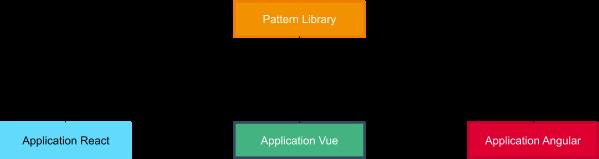 Schéma montrant trois applications: React (bleu), Vue (vert) et Angular (rouge) qui consomment chacune la Pattern Library (orange)