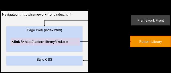 Schéma montrant l'appel d'une page web dans un navigateur avec un lien vers la Pattern Library pour avoir le style CSS