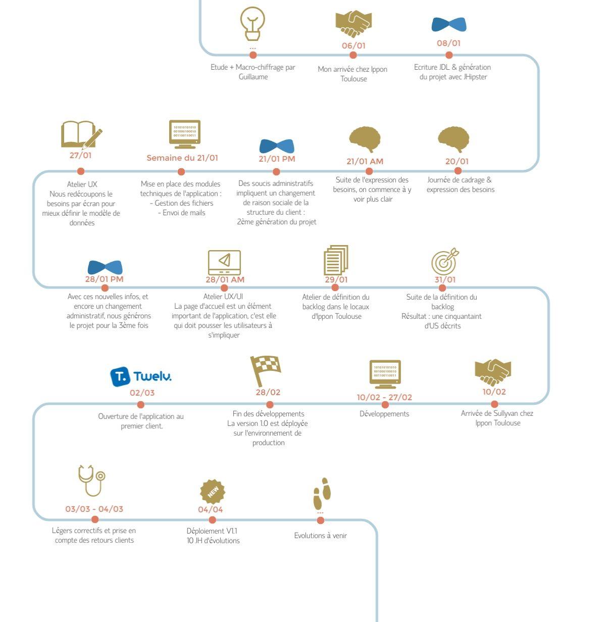 Twelv-timeline-large