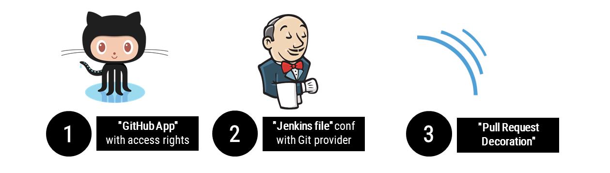 Configuration partagée sur GitHub, Jenkins et SonarQube