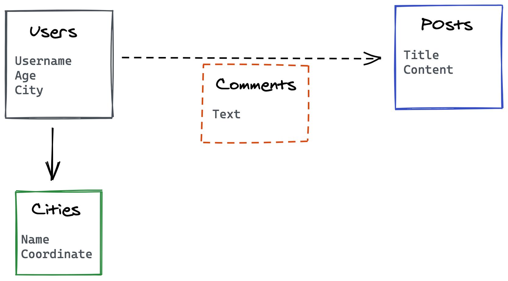 01_schema_social_network