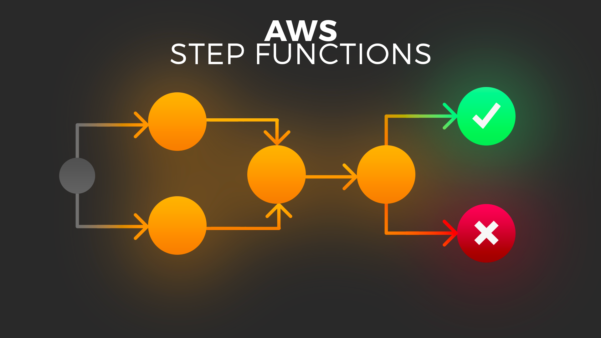 AWS Step Functions : L'orchestrateur de services Serverless