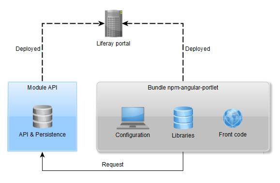 npm-angular-portlet schemas